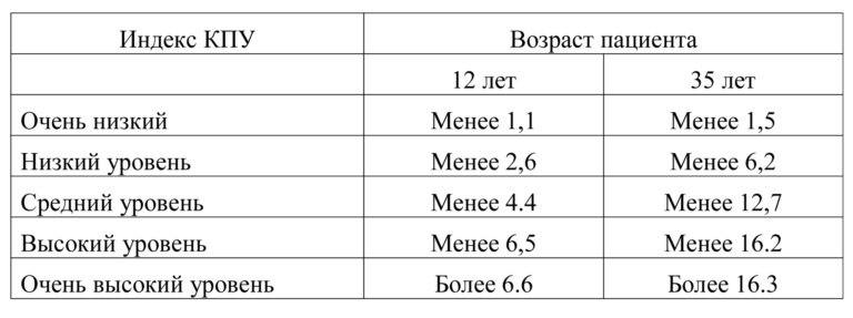 Индекс КПУ